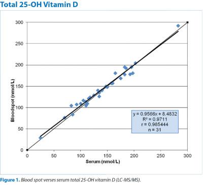 Vit D Figure 1