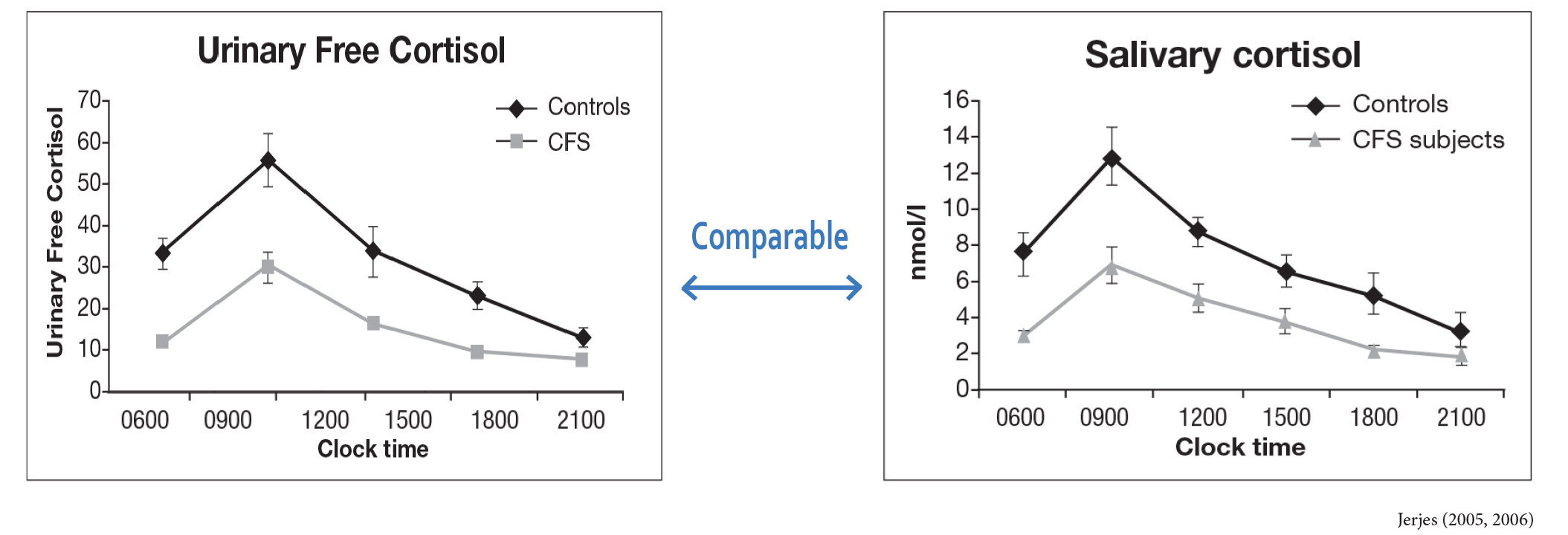 Cortisol Testing Comparison