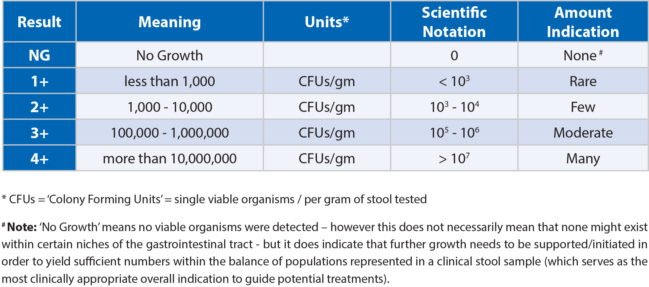 csa-bacerial-numbers